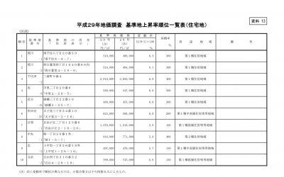 平成29年地価調査 基準地上昇率順位一覧表(住宅地)